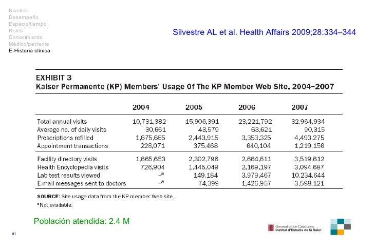 Población atendida: 2.4 M Silvestre AL et al.  Health Affairs  2009; 28 : 334–344 Niveles Desempeño Espacio/tiempo Roles C...