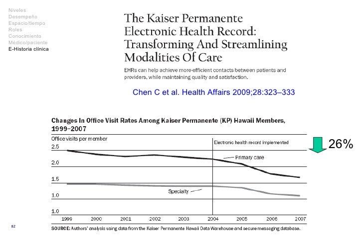 Chen C et al.  Health Affairs  2009; 28 : 3 2 3–3 33 26% Niveles Desempeño Espacio/tiempo Roles Conocimiento Médico/pacien...