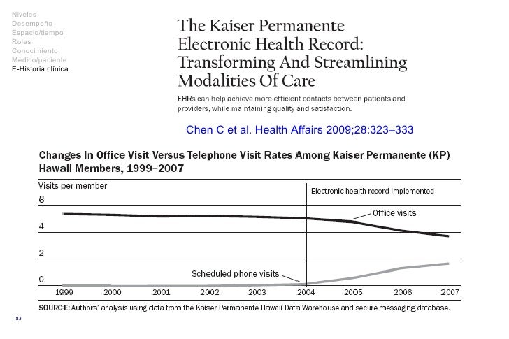 Chen C et al.  Health Affairs  2009; 28 : 3 2 3–3 33 Niveles Desempeño Espacio/tiempo Roles Conocimiento Médico/paciente E...