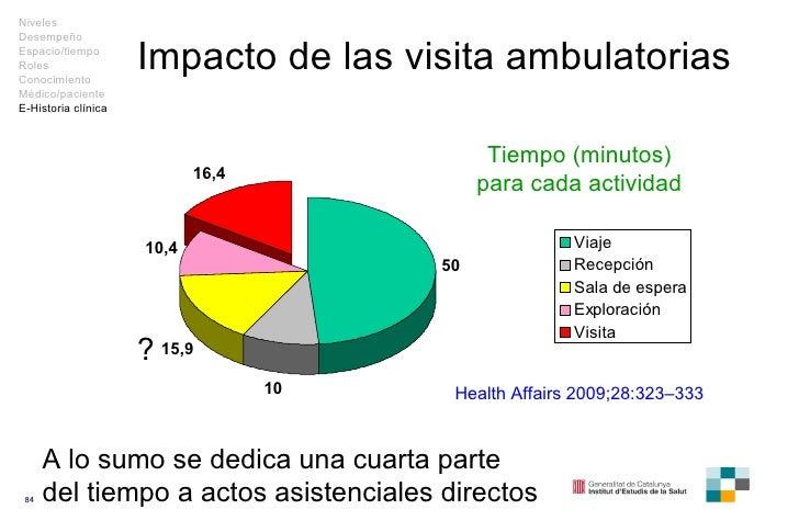 Impacto de las visita ambulatorias Tiempo (minutos) para cada actividad Health Affairs  2009; 28 : 3 2 3–3 33 A lo sumo se...