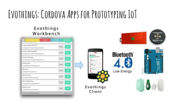 Prototyping IoT- Easy Tools to Start Demonstrating Your ...