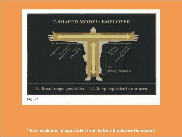 * low resolution image stolen from Valve's Employee Handbook