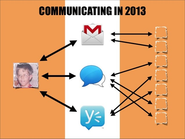 COMMUNICATING IN 2013
