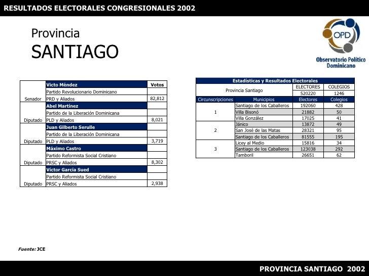 RESULTADOS ELECTORALES CONGRESIONALES 2002<br />ProvinciaSANTIAGO<br />Fuente: JCE<br />PROVINCIA SANTIAGO  2002<br />