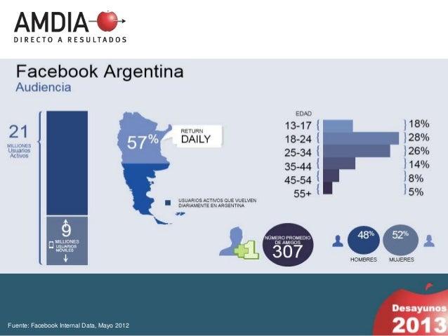 Fuente: Facebook Internal Data, Mayo 2012