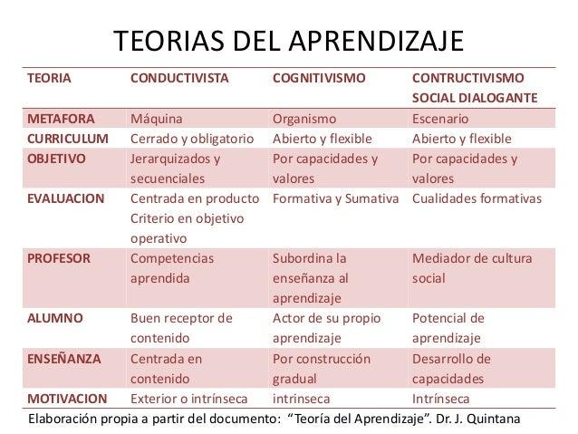 Conductismo: El aprendizaje humano se produce porque un determinado estímulo provoca una respuesta conductual • La tarea d...