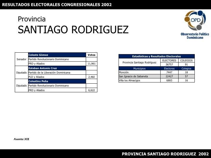 RESULTADOS ELECTORALES CONGRESIONALES 2002<br />ProvinciaSANTIAGO RODRIGUEZ<br />Fuente: JCE<br />PROVINCIA SANTIAGO RODRI...