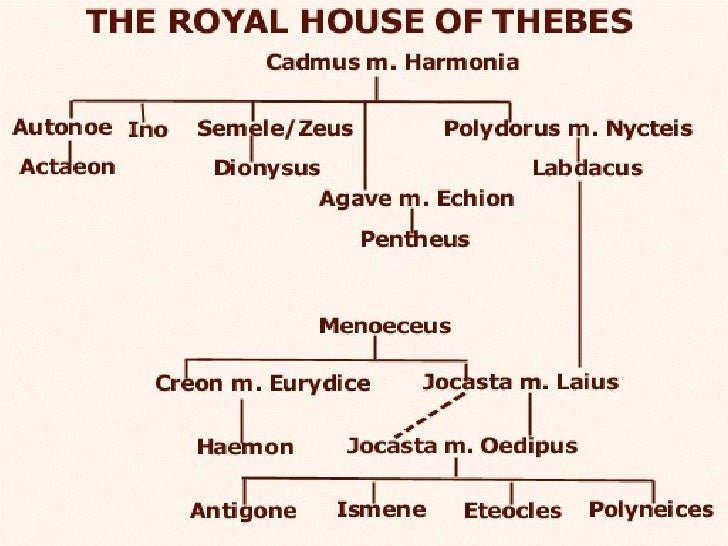 The Royal House of Thebes – Antigone Worksheet