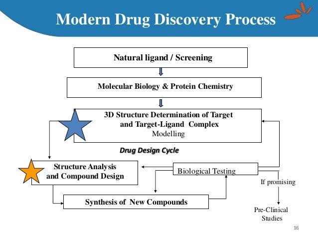 ligand based drug design biology essay Ligand-based drug design (or indirect drug design) depends on the information  of diverse molecules that bind to the biological target of interest these di.