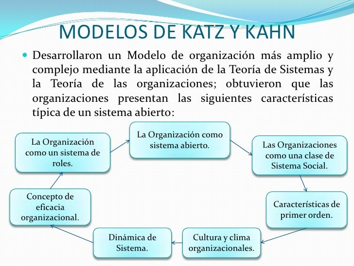 katz mintzberg Management theories and foundations fayol, mintzberg, katz, luthans skill summary common management themes continue your learning for just a latte a week.