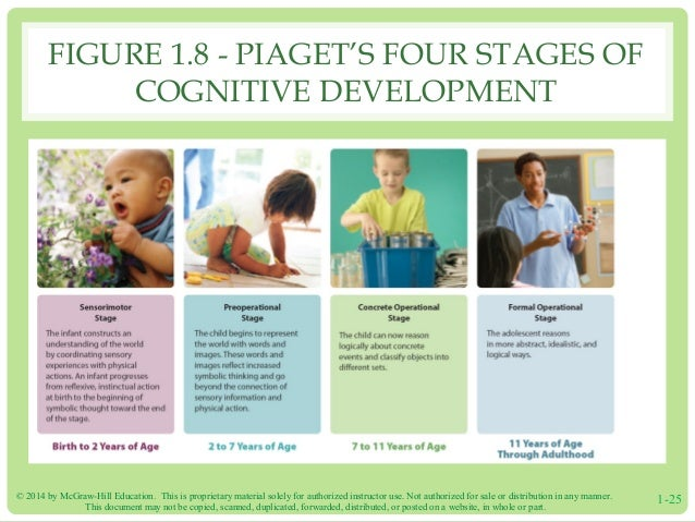 Toys For Developmental Stages : Santrock essentials e ppt ch
