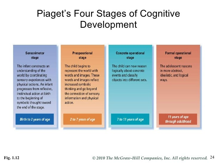 theories of cognitive development by piaget and vygotsky This chapter excerpt describes the salient elements of the learning theories of piaget and vygotsky.