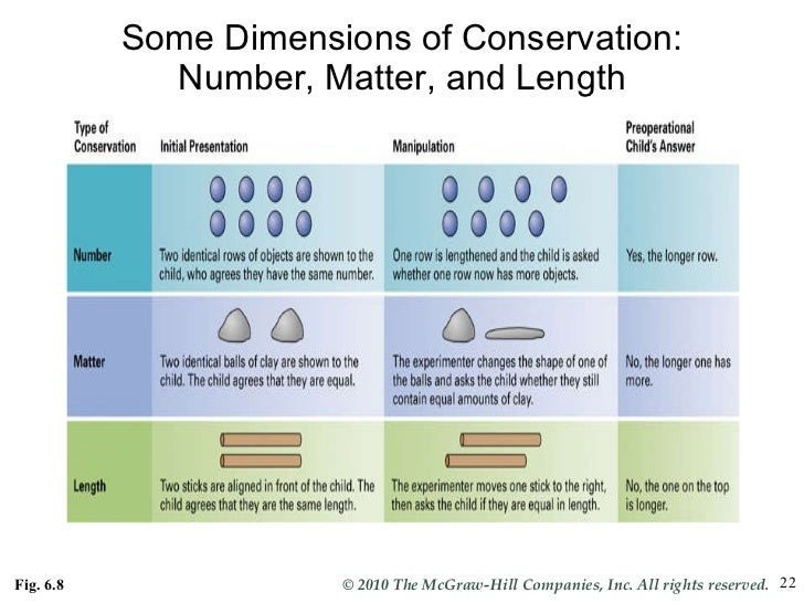 conservation tasks Book t of c chap t of c prev page next page this is the 2007 version click here for the 2017 chapter 10 table of contents the conservation experiments during the pre-operational stage.
