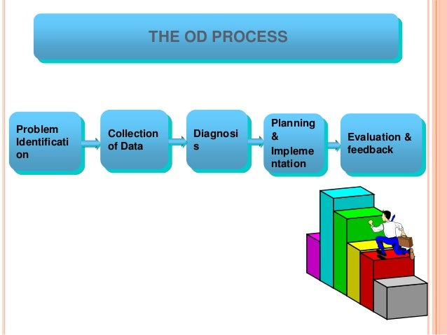 "od process Od models to support the transformational change process  ""organizational development is a long-term effort, led and supported by top management, to improve an organization's visioning."