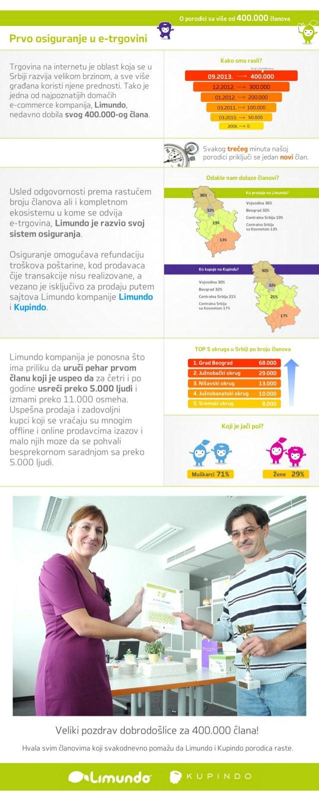 Prvo osiguranje u e-trgovini Odakle nam dolaze članovi? TOP 5 okruga u Srbiji po broju članova Koji je jači pol? Svakog tr...