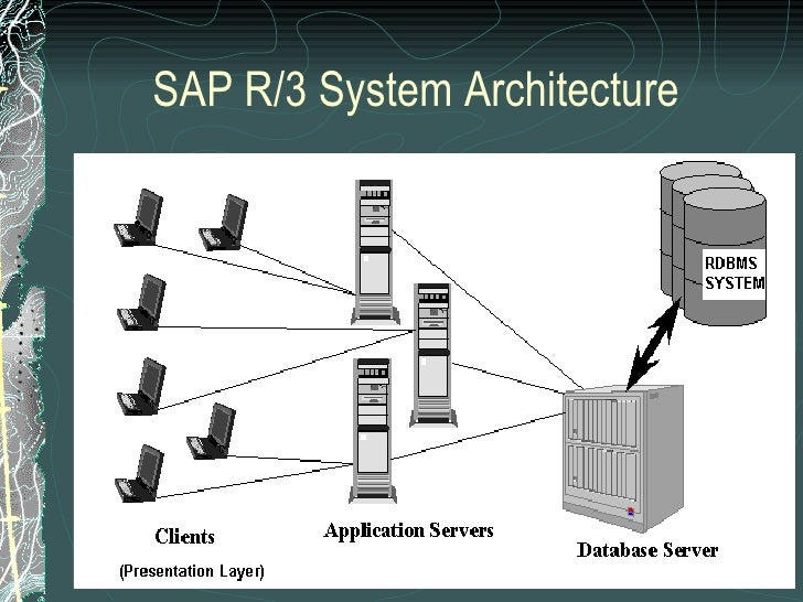 My sap for Sap r 3 architecture