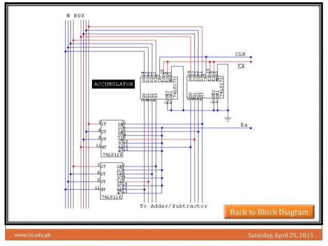 sap 1 rh slideshare net Sample SAP Business Process Diagrams SAP R 3 Modules Diagram