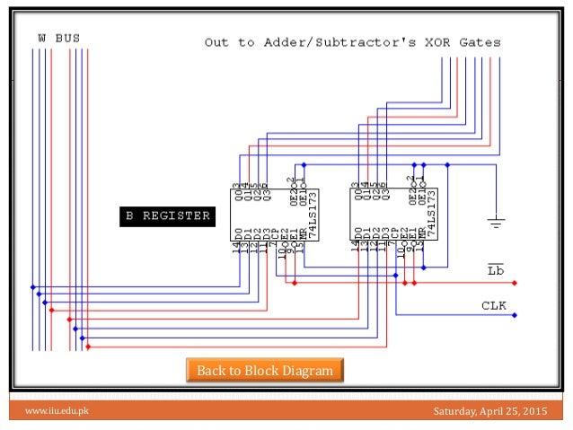 sap 1 Procure to Pay Process Diagram 19