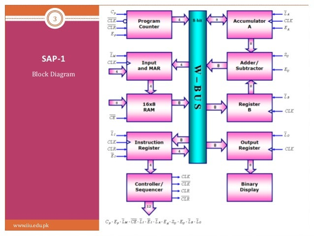 sap 1 circuit diagram sap 1 sap 1 block diagram