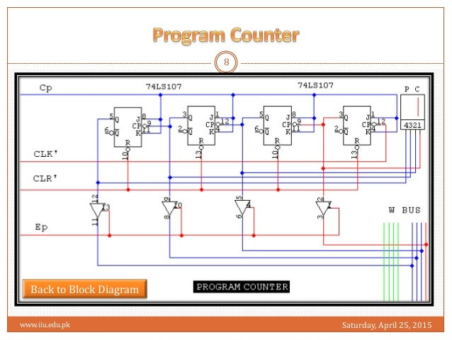 sap 1 rh slideshare net SAP R 3 Modules Diagram SAP R 3 Modules Diagram