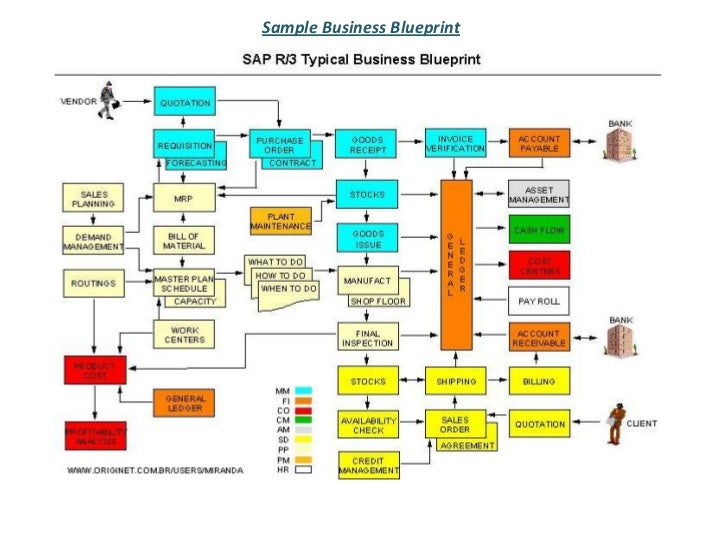 Sap 31 sample business blueprint malvernweather Image collections