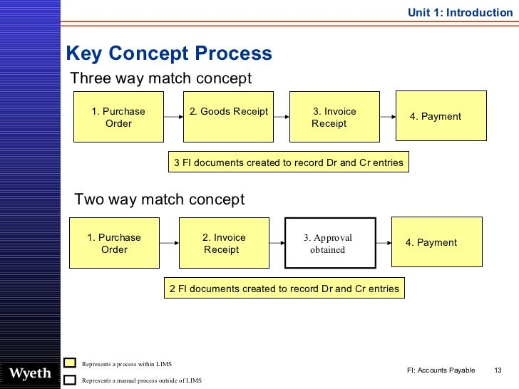 Key Concept Process <ul><li>Three way match concept </li></ul>Represents a manual process outside of LIMS Represents a pro...