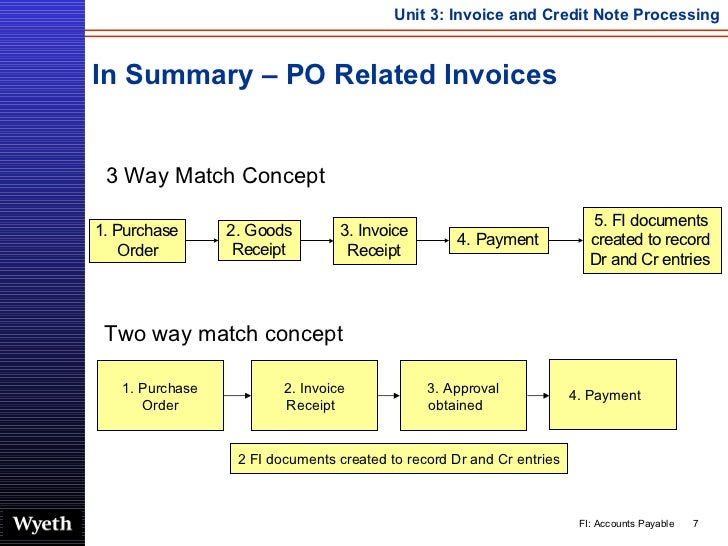 SAP Invoice Credit Note Processing | http://sapdocs info/