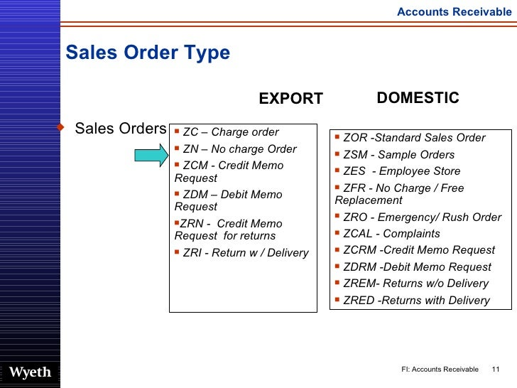 List Sales Order In Sap ~ find out web traffic for a website