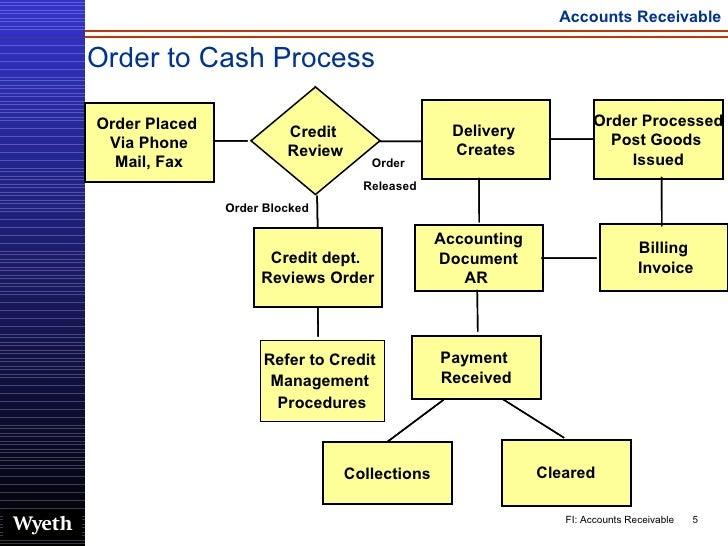 Accounting Cycle