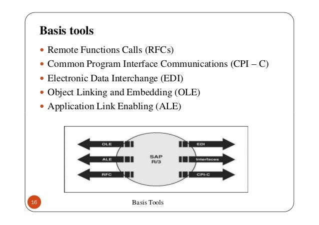 communication basis cpi c sap help portal :: woebirilda ml
