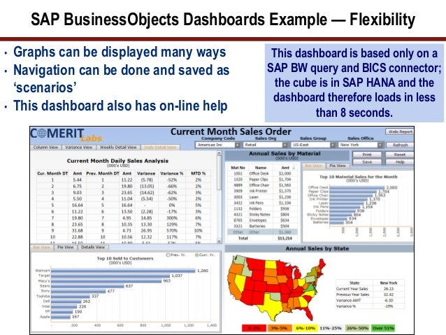 SAP Business Objects - Lopes Supermarket