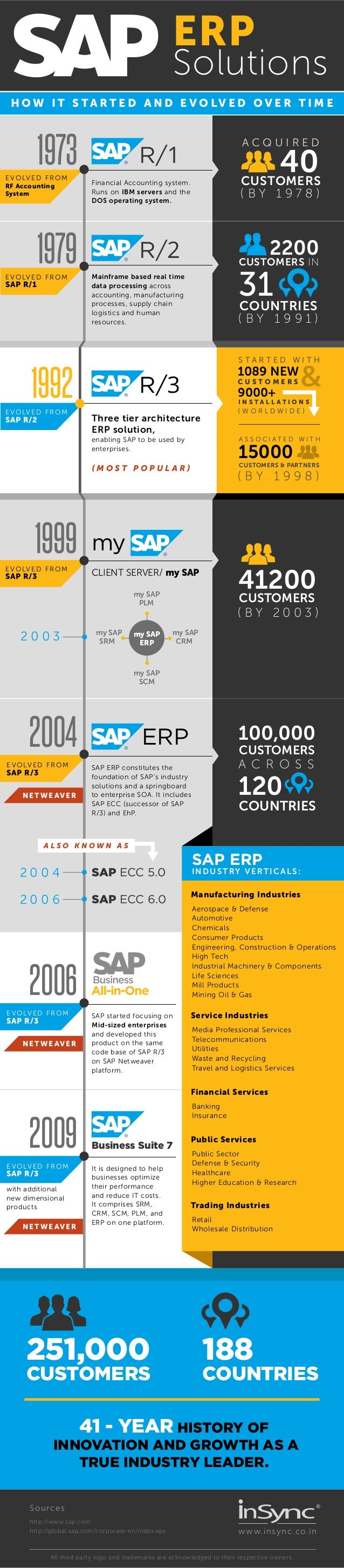 Sap Erp Solutions How It Evolved Over Time