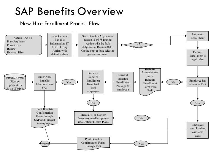 process of enrollment system in manual To address these processes, this chapter covers enrollment the two process of enrollment are manual enrollment and a network scep-based enrollment.