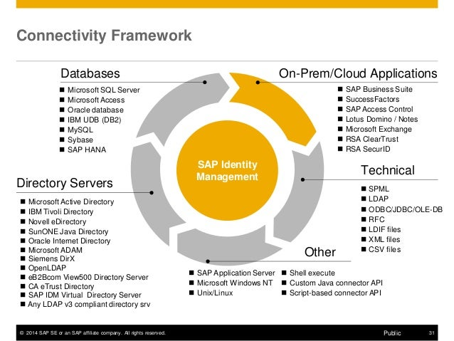 Sap Identity Management Overview