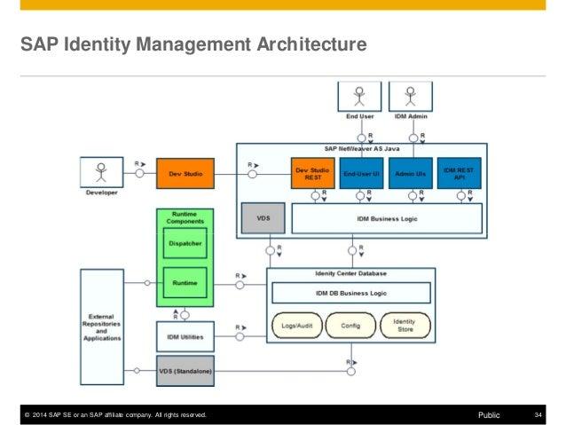 oracle identity manager documentation pdf