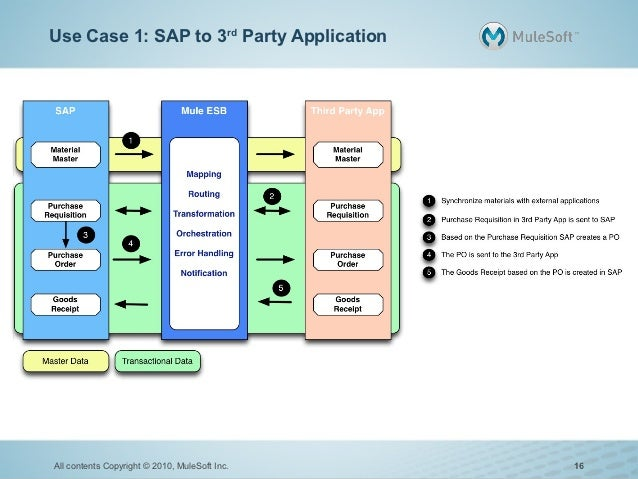 Use Case 1: SAP to 3rd Party ApplicationAll contents Copyright © 2010, MuleSoft Inc.   16