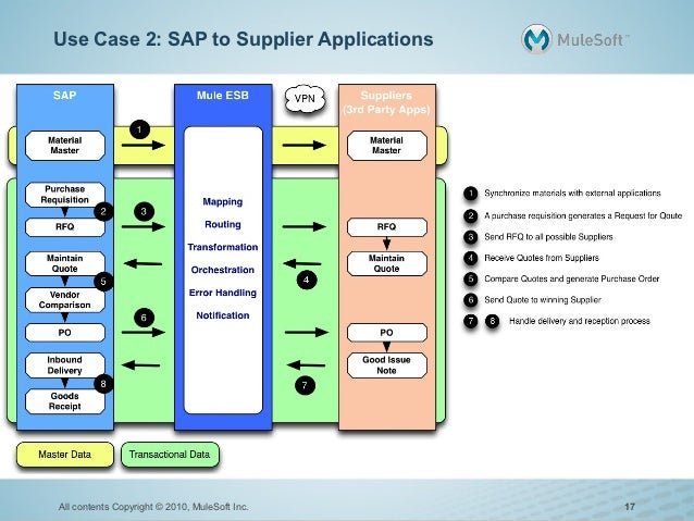 Use Case 2: SAP to Supplier ApplicationsAll contents Copyright © 2010, MuleSoft Inc.   17