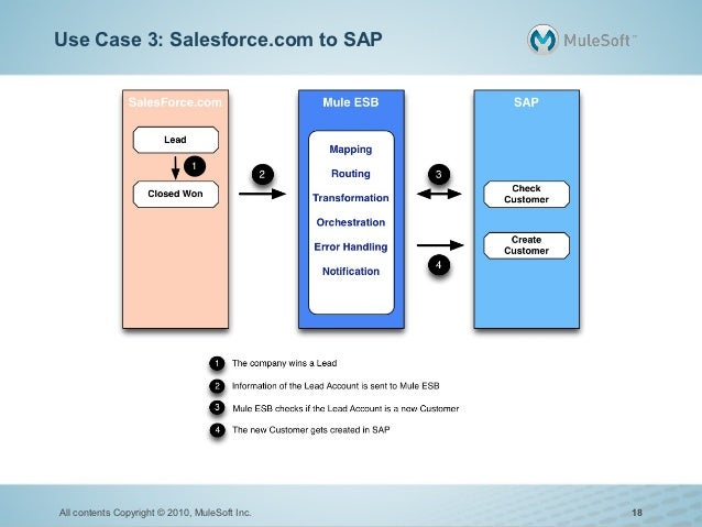 Use Case 3: Salesforce.com to SAPAll contents Copyright © 2010, MuleSoft Inc.   18
