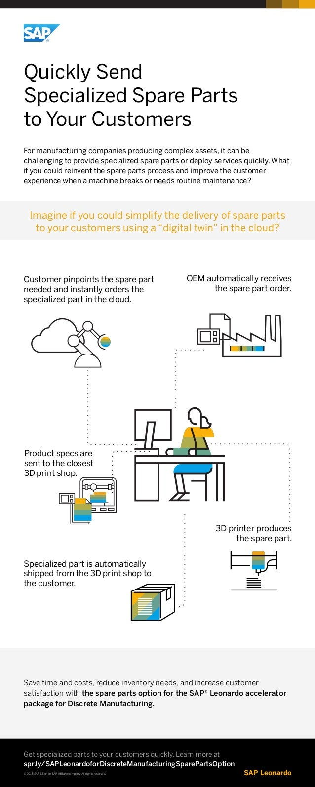Sap Leonardo For Discrete Manufacturing Spare Parts 1 Block Diagram Quickly Send Specialized To Your Customers Companies Producing Complex Assets It