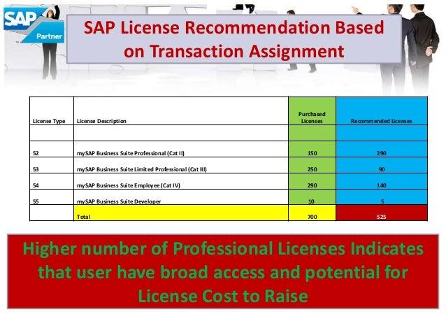 Sap License Audit Process