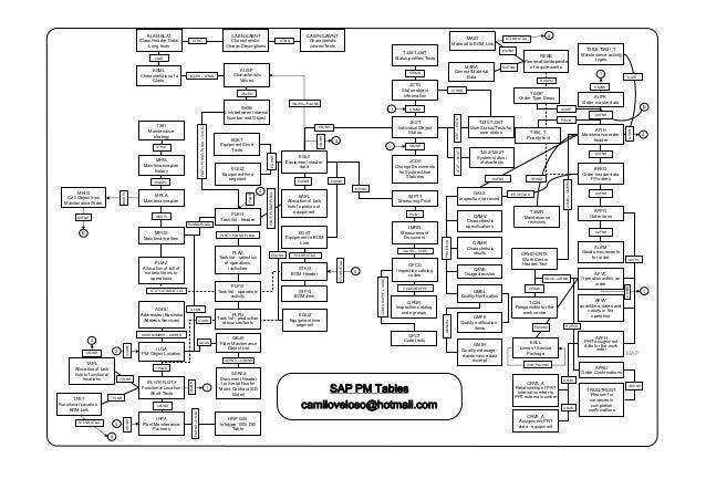 The Best 22 Sap Pm Maintenance Plan Tables Free Download PDF Video