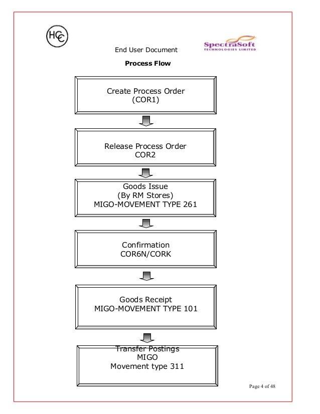SAP PP End User Document - www sapdocs info