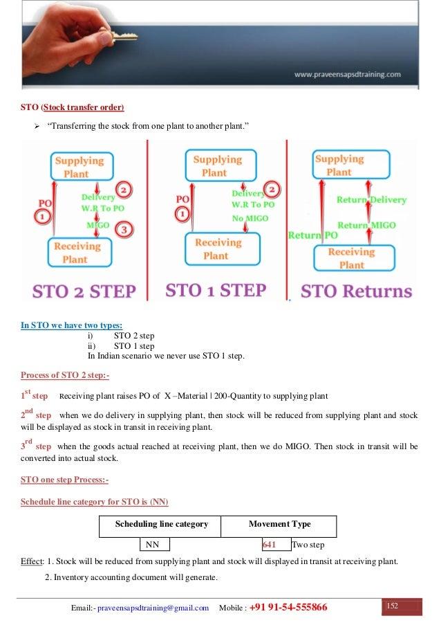 sap sd training sap sd configuration guide sap sd study material rh slideshare net