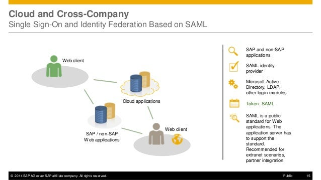 SAP Single Sign-On 2 0 Overview