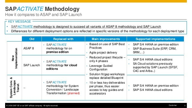 Sap Activate Methodology Presentation 20160603