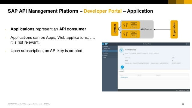 SAP Cloud Platform API Management - Component Overview