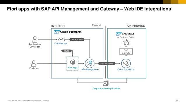 SAP Cloud Platform API Management - Component Overview