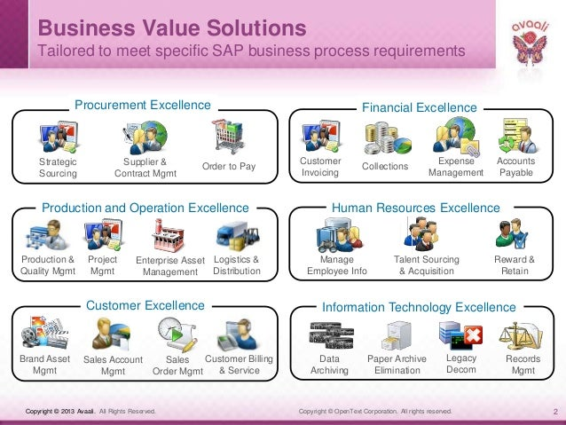 Avaali Solutions - Sap archiving and document access by open text Slide 2