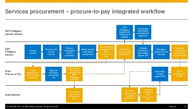 SAP Ariba Procurement and SAP Fieldglass Solution Integration