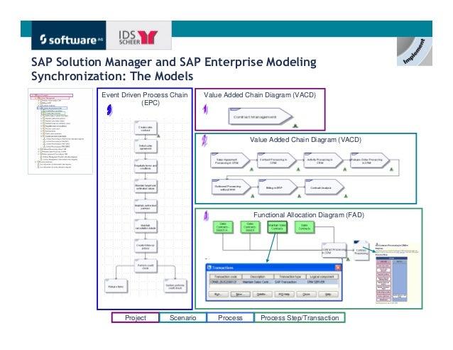 Sap enterprise modeling applications aris 18 ccuart Choice Image